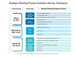 Strategic Planning Process Flowchart With Key Techniques