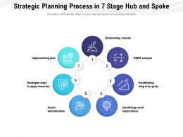 Strategic Planning Process In 7 Stage Hub And Spoke