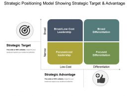 Strategic Positioning Model Showing Strategic Target And Advantage