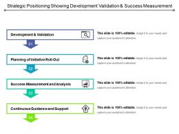 Strategic Positioning Showing Development Validation And Success Measurement
