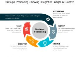 Strategic Positioning Showing Integration Insight And Creative