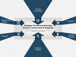 Strategic Positioning Showing Practice Communities And Research