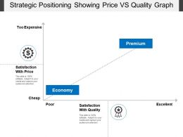 Strategic Positioning Showing Price Vs Quality Graph