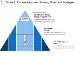Strategic Process Alignment Showing Goals And Strategies