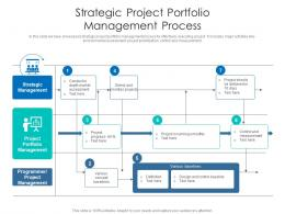 Strategic Project Portfolio Management Process