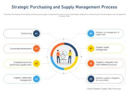 Strategic Purchasing And Supply Management Process Outsourcing Ppt Model Example