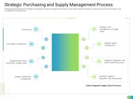 Strategic Purchasing And Supply Management Process Standardizing Supplier Performance Management Process Ppt Grid