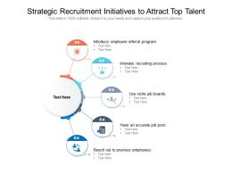Strategic Recruitment Initiatives To Attract Top Talent