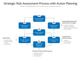 Strategic Risk Assessment Process With Action Planning