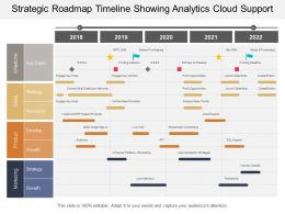 Strategic Roadmap Timeline Showing Analytics Cloud Support