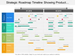 Strategic Roadmap Timeline Showing Product Development And Growth