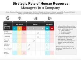Strategic Role Of Human Resource Managers In A Company