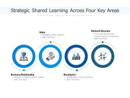 Strategic Shared Learning Across Four Key Areas