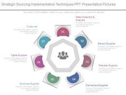 Strategic Sourcing Implementation Techniques Ppt Presentation Pictures