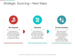 Strategic Sourcing Next Steps Supply Chain Management Architecture Ppt Demonstration