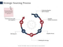Strategic Sourcing Process SCM Performance Measures Ppt Infographics