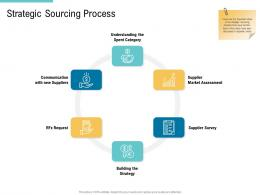 Strategic Sourcing Process Supply Chain Management And Procurement Ppt Clipart
