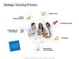 Strategic Sourcing Process Sustainable Supply Chain Management Ppt Icons