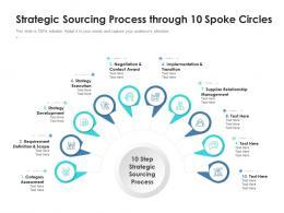 Strategic Sourcing Process Through 10 Spoke Circles