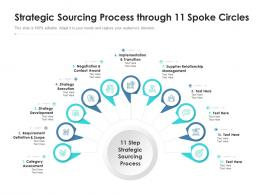 Strategic Sourcing Process Through 11 Spoke Circles