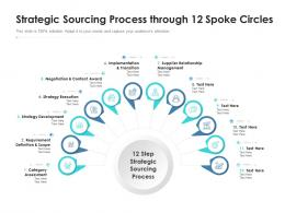 Strategic Sourcing Process Through 12 Spoke Circles