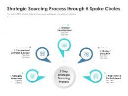 Strategic Sourcing Process Through 5 Spoke Circles