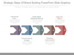 Strategic Steps Of Brand Building Powerpoint Slide Graphics