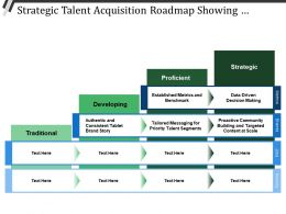 Strategic Talent Acquisition Roadmap Showing Traditional Proficient Strategic
