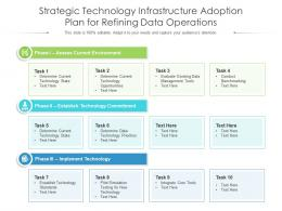 Strategic Technology Infrastructure Adoption Plan For Refining Data Operations