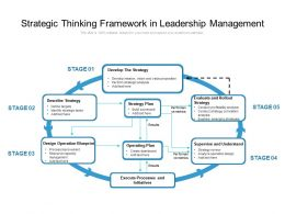 Strategic Thinking Framework In Leadership Management