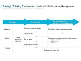 Strategic Thinking Framework In Leadership Performance Management