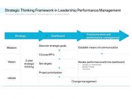 Strategic Thinking Framework In Leadership Performance Management