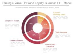 Strategic Value Of Brand Loyalty Business Ppt Model
