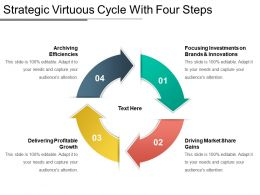 Strategic Virtuous Cycle With Four Steps