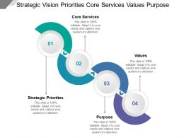 Strategic Vision Priorities Core Services Values Purpose