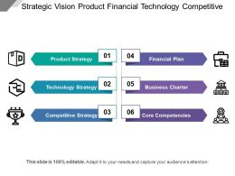 Strategic Vision Product Financial Technology Competitive