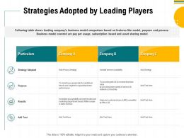 Strategies Adopted By Leading Players Of Sensors Ppt Powerpoint Presentation Outline Backgrounds
