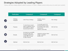 Strategies Adopted By Leading Players Slide Ppt Powerpoint Presentation Summary Graphic