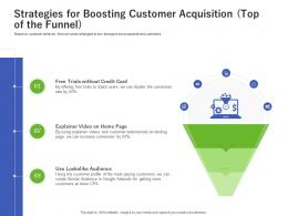 Strategies For Boosting Customer Acquisition Top Of The Funnel Credit Card Ppt Styles Inspiration