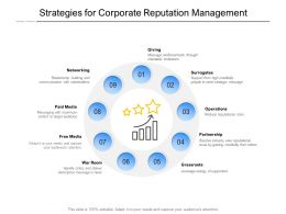 Strategies For Corporate Reputation Management