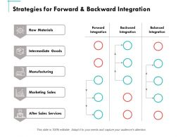 Strategies For Forward And Backward Integration Ppt Powerpoint Presentation Summary Graphics Pictures