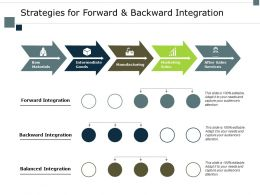 Strategies For Forward And Backward Integration Sales Ppt Powerpoint Presentation Styles Deck