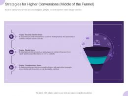 Strategies For Higher Conversions Middle Of The Funnel Ppt Powerpoint Presentation Smartart