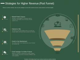 Strategies For Higher Revenue Post Funnel How Drive Revenue Customer Journey Analytics Ppt Tips