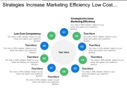 Strategies Increase Marketing Efficiency Low Cost Competency Exceptional Services