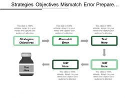 Strategies Objectives Mismatch Error Prepare Experiment Verification Validation Cpb