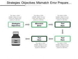 Strategies Objectives Mismatch Error Prepare Experiment Verification Validation Cpb