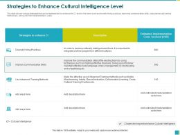 Strategies To Enhance Cultural Intelligence Level Being Ppt Powerpoint Presentation File Clipart