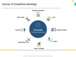 Strategies To Make Your Brand Unforgettable Sources Of Competitive Advantage Ppt Designs