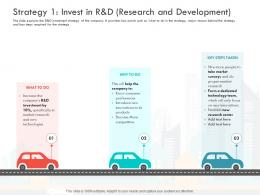 Strategy 1 Invest In R And D Research And Development Dedicated Technology Team Ppt Styles Topics